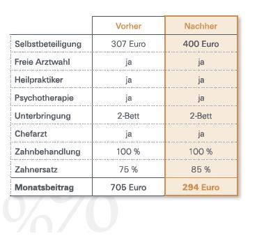 Bild Beispiel Leistungsvergleich