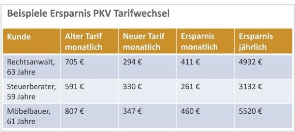 Beispiel PKV Tarifwechsel